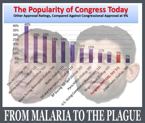The institution is about as popular as malaria or the plague