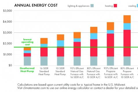 Geothermal Energy Costs and Savings Graph