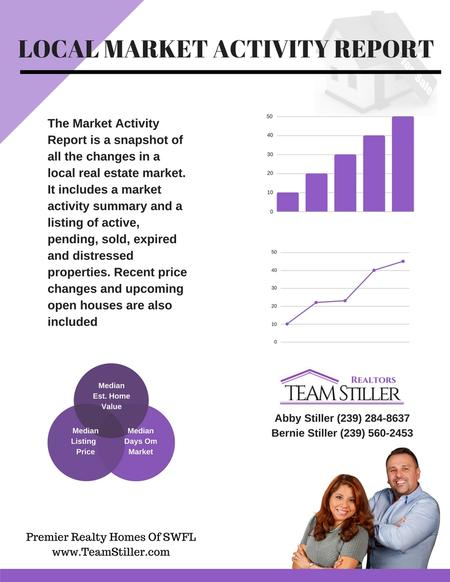 Lee County and Collier County Florida Real Estate Market Report