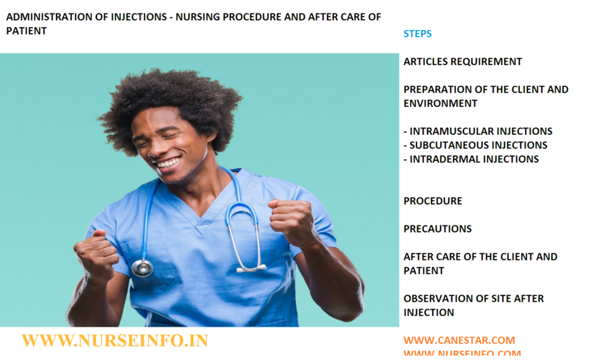 Administration of injections - nursing procedure