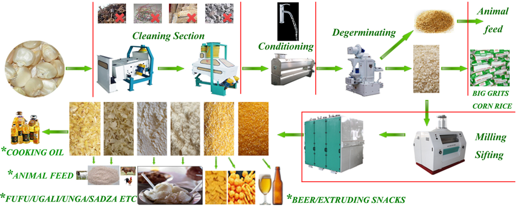 Technical pictorial of maize milling processing line