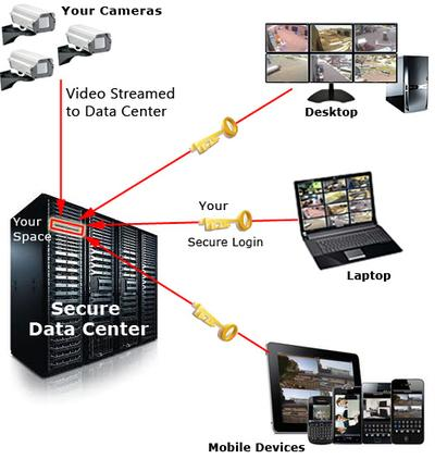 Cloud storage for video surveillance