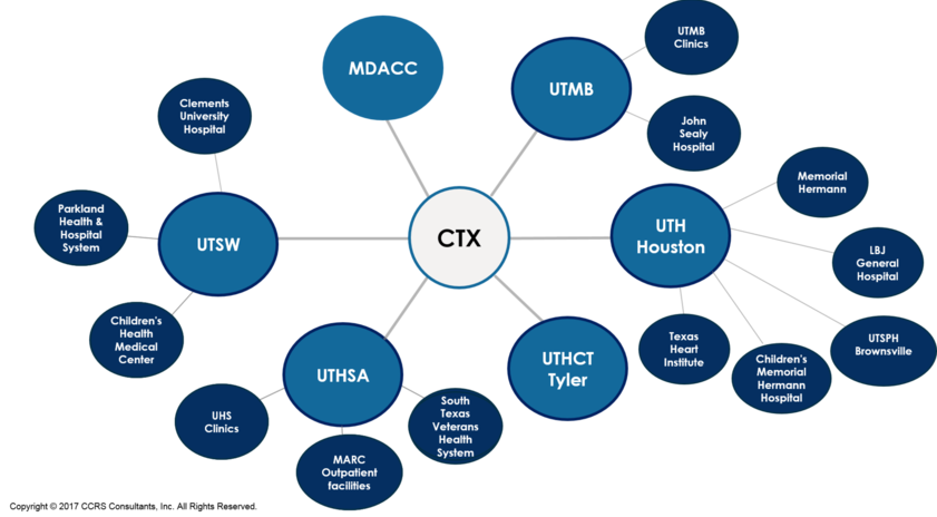 CTX Solutions