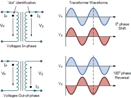Transformer winding phase