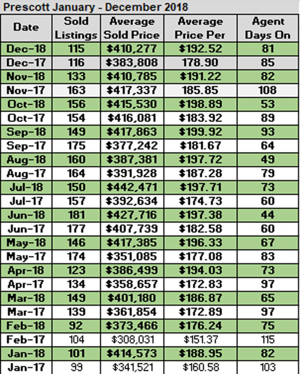 Prescott Home Sales Trends by Month for 2018 and 2017