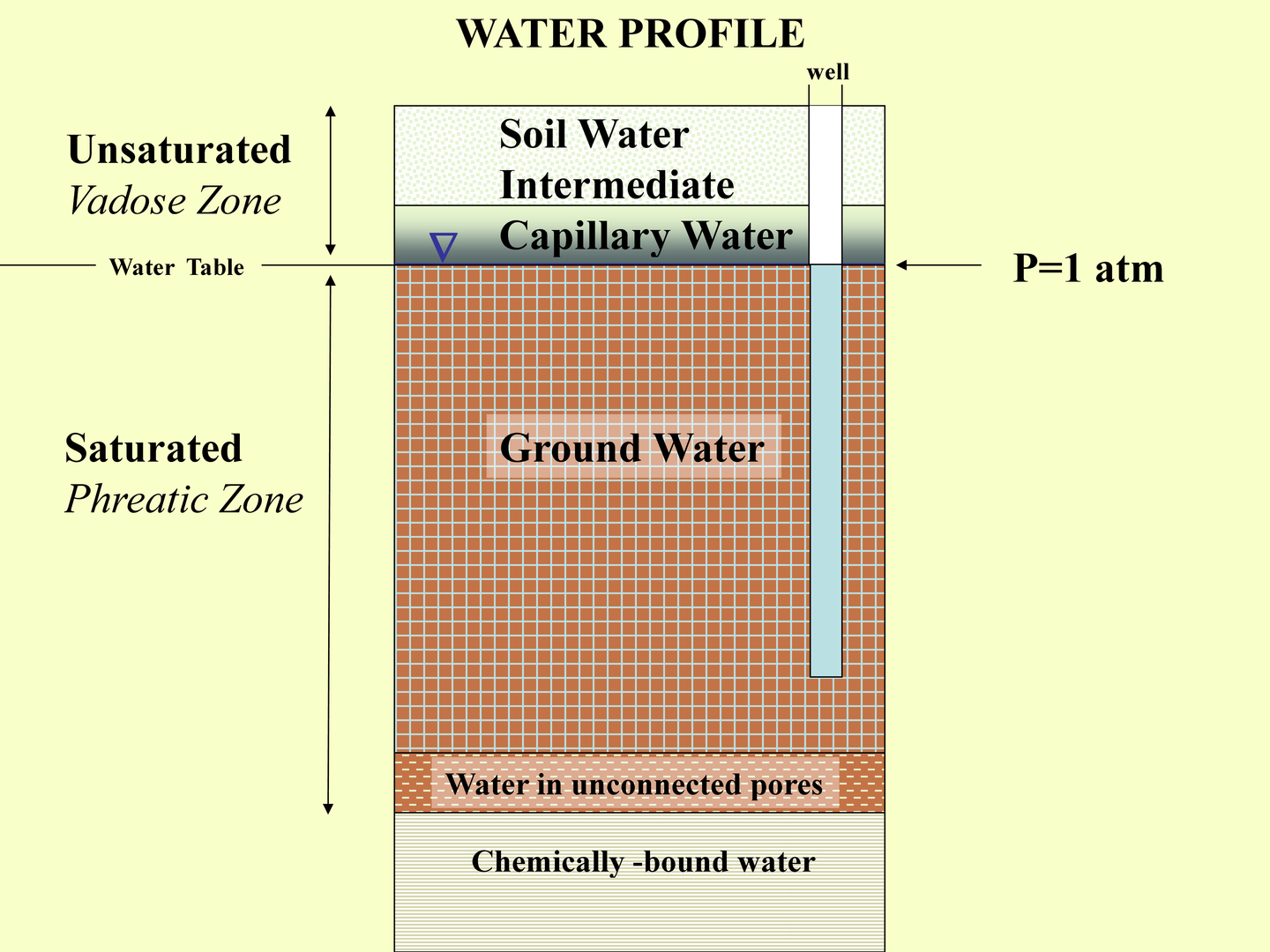 Groundwater for Soil zone of accumulation