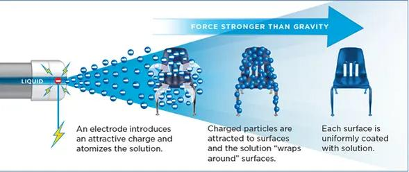 how electrostatic spraying works.