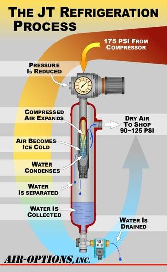 How it works. The JT Refrigeration Process graphic.