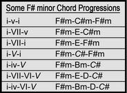 Some F# minor Chord Progressions