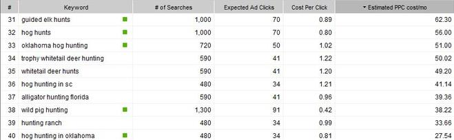Google AdWords Research