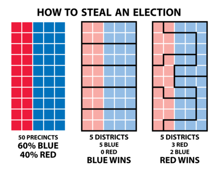 "title ""How to Steal an Election"". Graph repeated three times, five boxes by ten; two columns red then three blue. Text below first graph: ""50 precincts. 60% blue, 40% red"". Second graph divided horizontally into five districts; text below says: ""5 districts, 5 blue, 0 red, blue wins"". Third graph divided so that 3 dictricts have 6 red and 4 blue precincts and 2 districts have 9 blue and 1 red precinct. Text below says, ""5 districts, 3 red, 2 blue, red wins"""