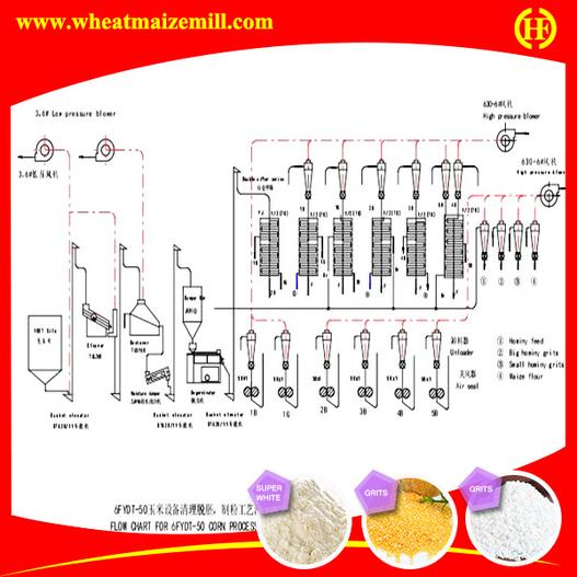 PLC control , pictorial of medium scale maize milling machinery