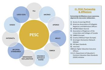 PESC | Maximizing the Value & Integrity of Your Technology