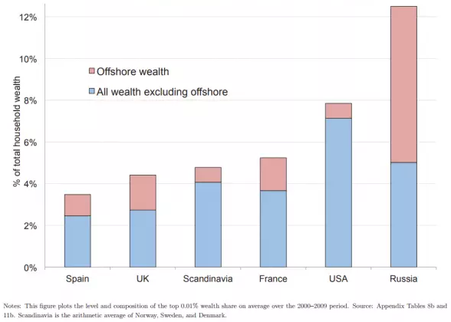 offshore wealth vs all wealth by country