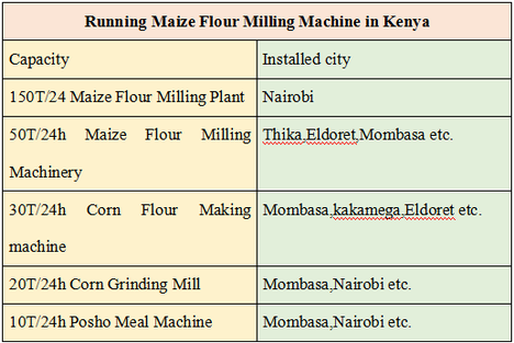 maize wheat flour milling machine running in Kenya