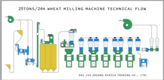 technical flow sheet for wheat grinding mill machinery