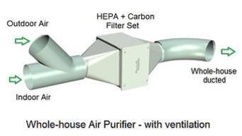 Whole House Air Purifier with Ventilation