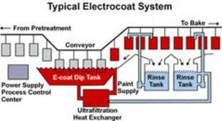 Electrocoat system diagram