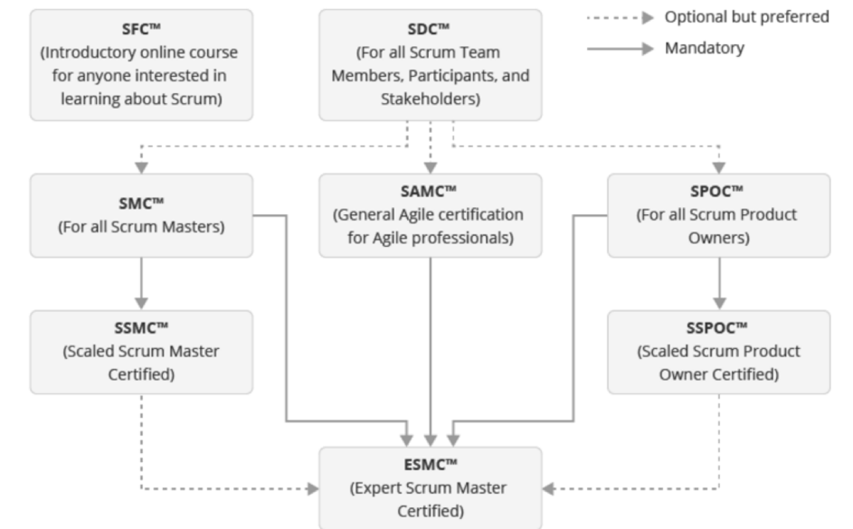 Scrumstudy Certification Exams