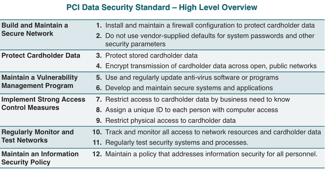 PCI Data Security Standards