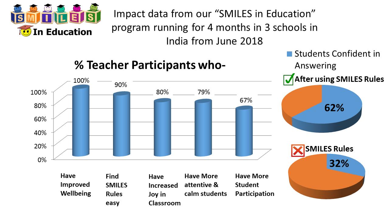 SMILES in Education