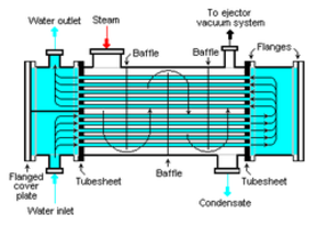 Process Dynamics Inc Industrial Heat Exchangers And Heat
