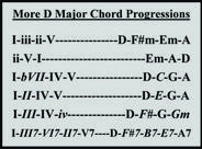 More D Major Chord Progressions