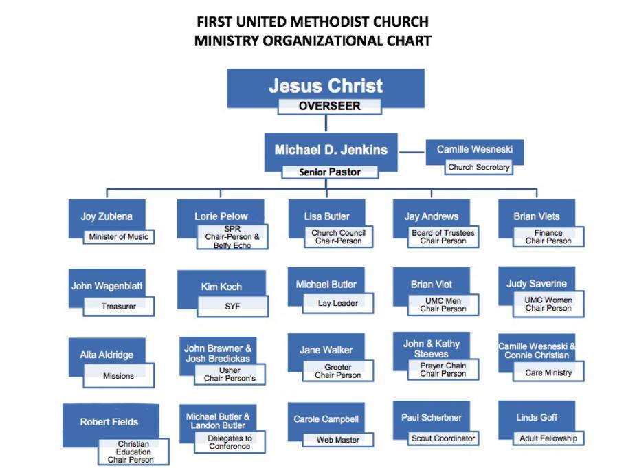 Ministry Organizational Chart