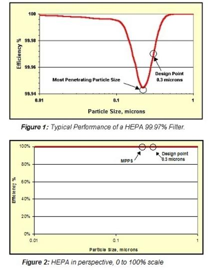 HEPA Filter Efficiency Vs. Particle Size