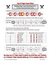 C Major Key Worksheet