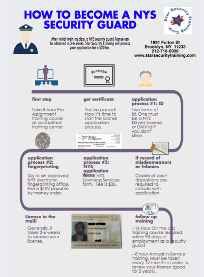 how to get a ny security guard license infographic