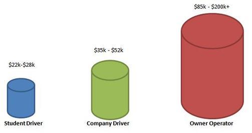Student Driver Salary