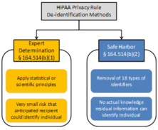 de-identification, data masking, expert determination method, ARX, HIPAA