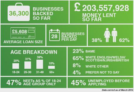 Start up loans, just 6% with no early repayment fees