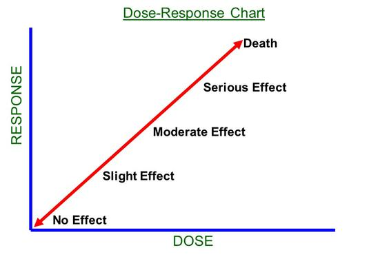dose effect and response relationship