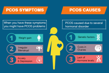 PCOS Symptoms and Causes