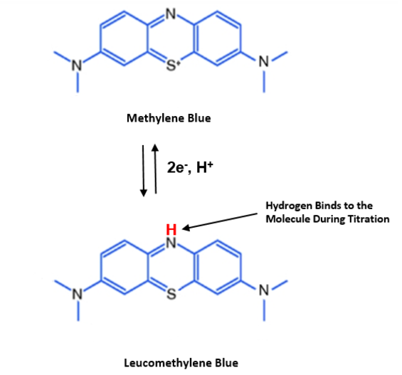 Methylene Blue to Leucomethylene Blue Diagram