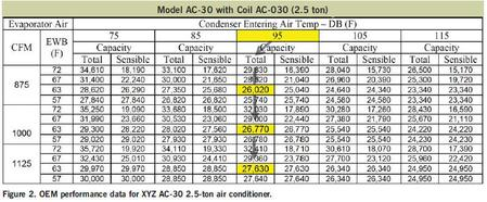 HVAC manufacturer OEM data must be used for accurate Manual S HVAC sizing