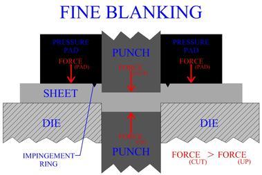 Fineblanking