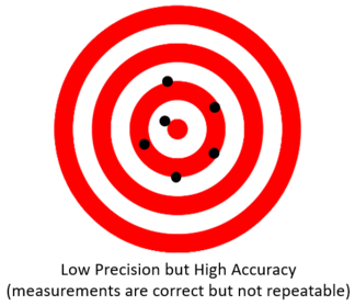 Low Precision High Accuracy