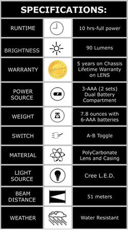 SPARTAN SHIELD LIGHTS - Specs