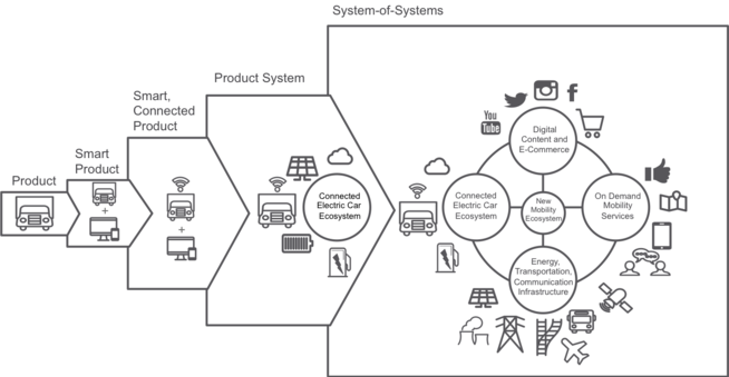 Product to System of Systems. Source: New Mobility Lab adapted from Porter and Heppelmann (2014)