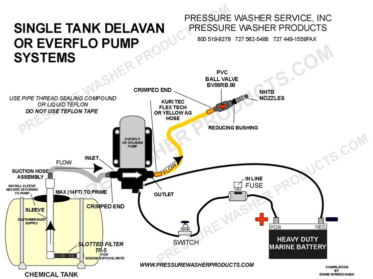 How to Install a 12 Volt Softwash System with One Tank and ...