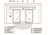 Automatic sliding door area