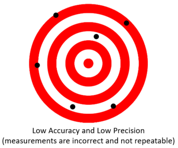 Low Accuracy Low Precision