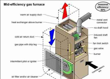 80% Gas Furnace Diagram Greensburg, Ks