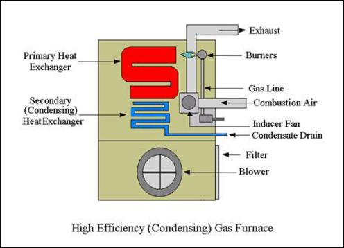 Condensing 95% efficient Furnace Guymon, OK