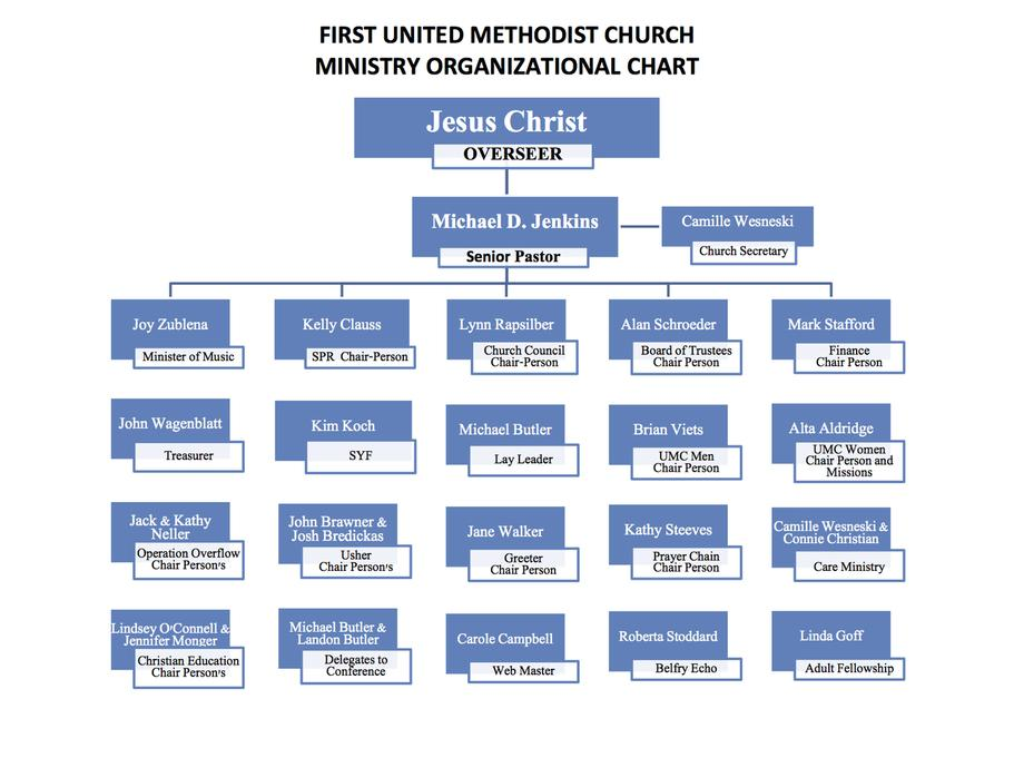 Ministry Organizational Chart – Church Organizational Chart