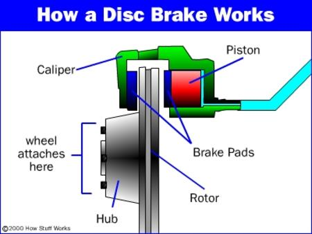 Brake Disc Replacement - Houston Auto Repair