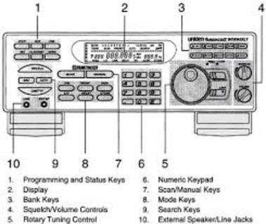Scanner Radios
